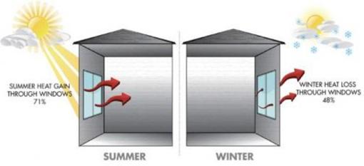 Sun Control Film Reduce Solar Heat